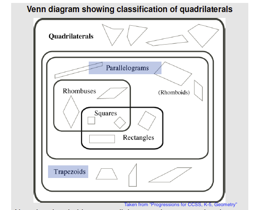 venndiagramofquadrilaterals